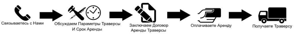 Траверса в Аренду Украина